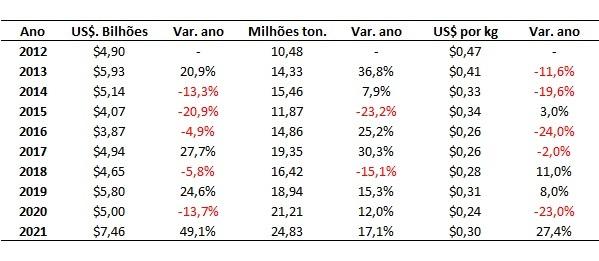 consumo de fertilizantes no Brasil
